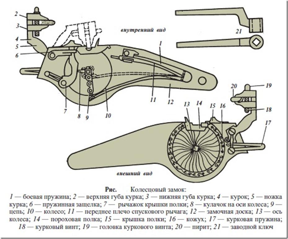 Схема устройства колесцового замка