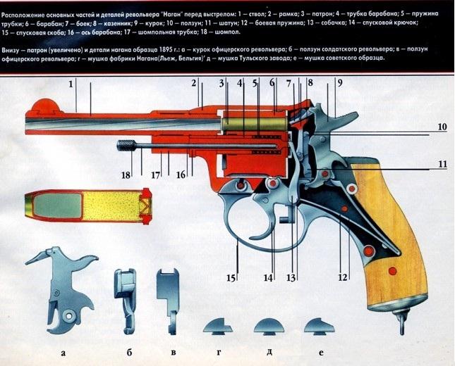 Револьверы системы Нагана, или