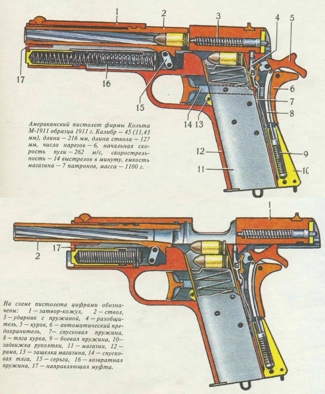 Colt Model of 1911 U.S. Army .45 ACP
