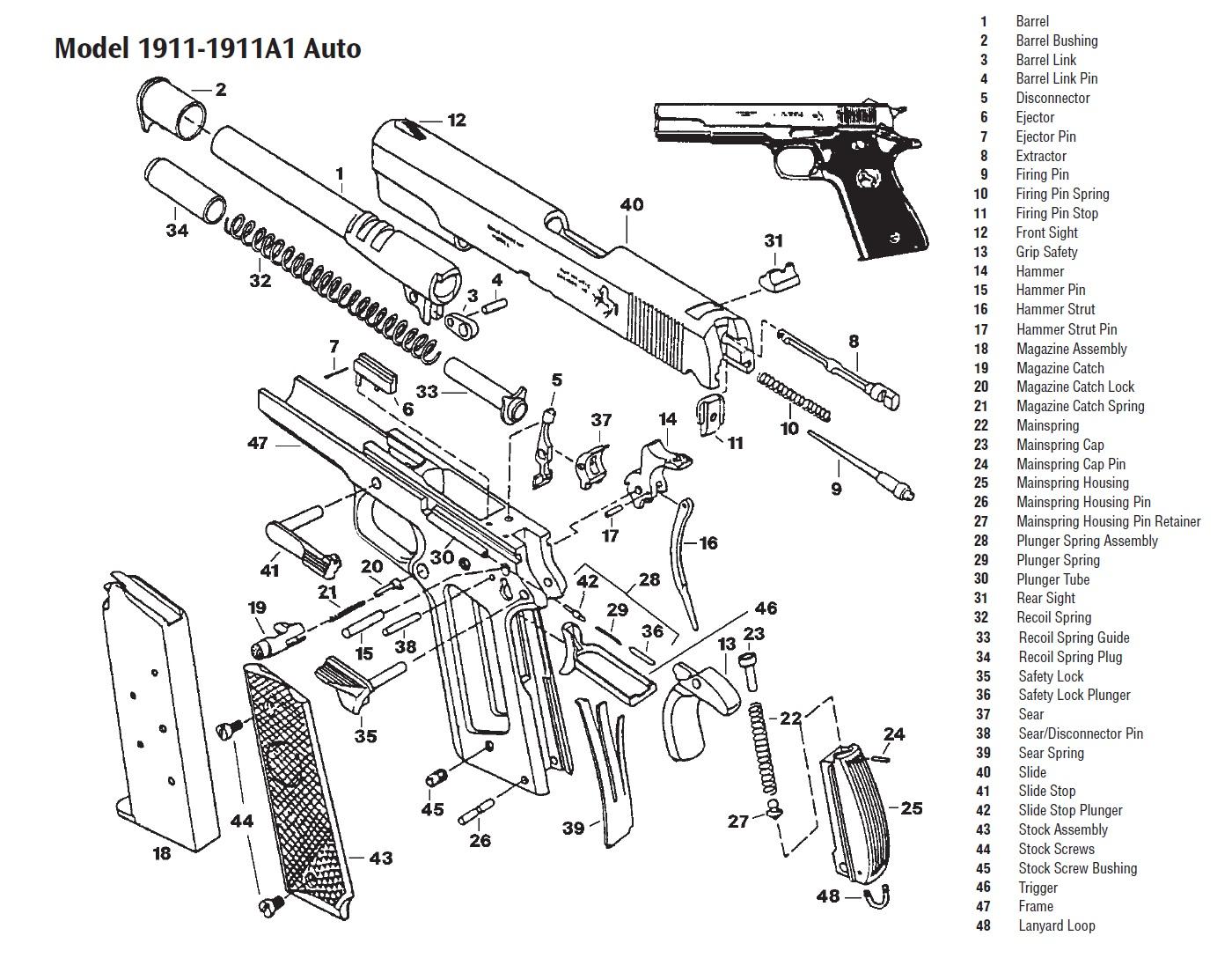 Colt Model of 1911