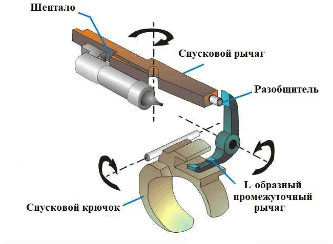 The trigger mechanism of Borchardt-Luger