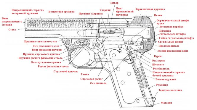 Steyr-Pieper Pistol M1908 7.65 mm